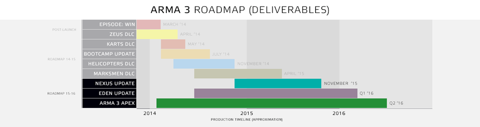 a3 apex roadmap